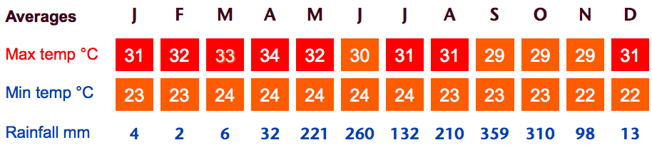 weather averages in guanacaste