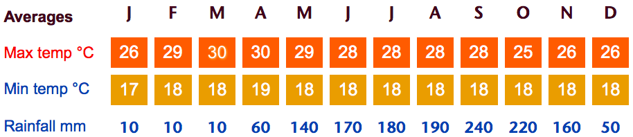 weather averages in san jose costa rica