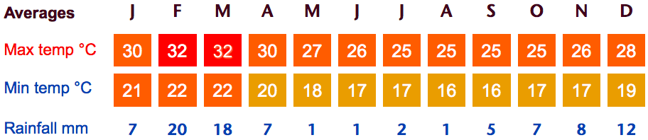 Trujillo and Chiclayo Weather Averages