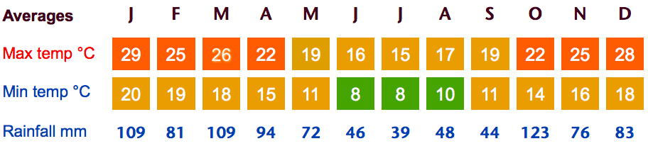 Buenos Aires Weather Averages