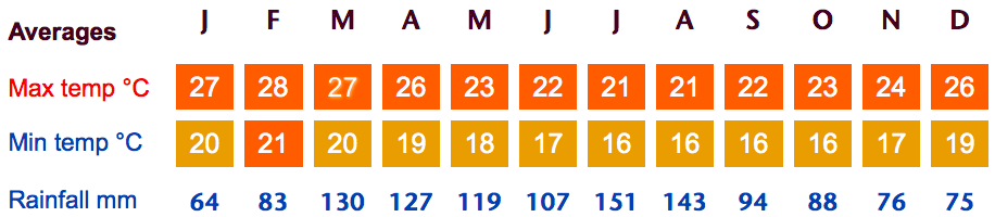 Easter Island Weather Averages