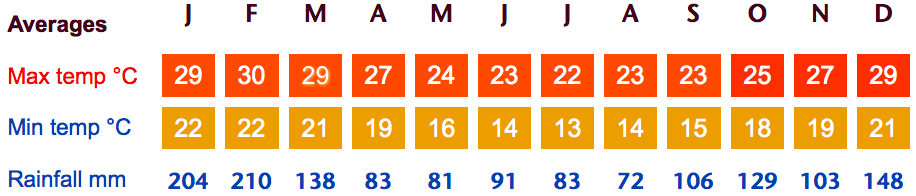 Florianopolis and Southern Brazil Weather Averages