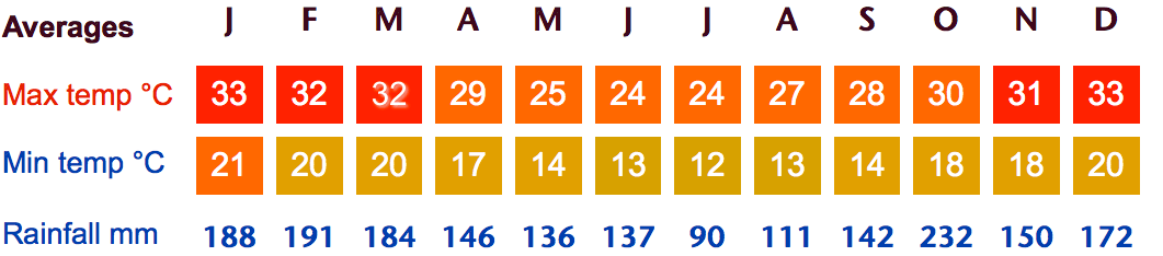 Iguazu Falls Weather Averages