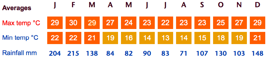 Paraty Weather Averages