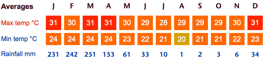 Guayaquil Weather Averages